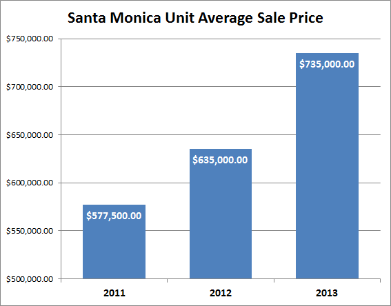 santa monica units increased in price