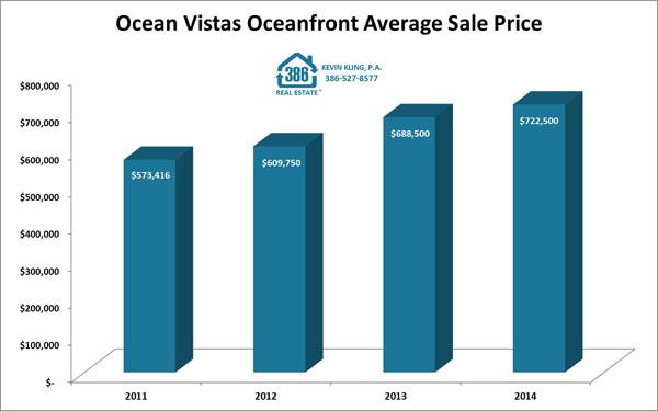 OceanVistas2014_OceanfrontSales_web