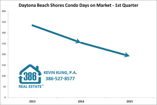 daytona beach shores average days on market